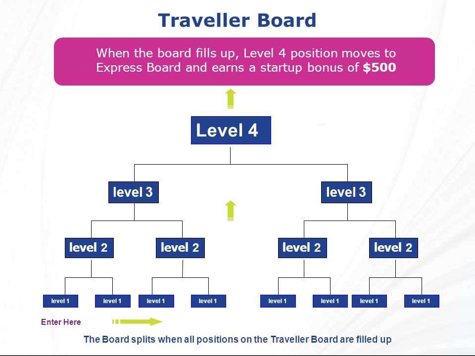 Traveller Board When the board fills up, Level 4 position moves to Express Board and earns a startup bonus of $500 Level 4 level 2 level 3 level 1 lev