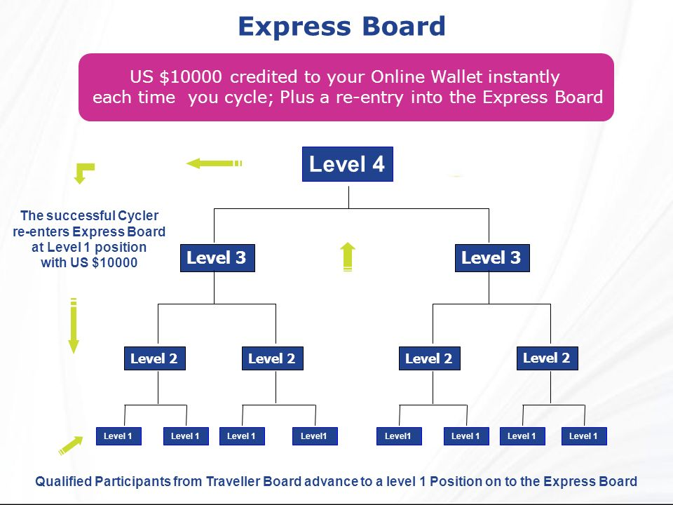 Express Board Qualified Participants from Traveller Board advance to a level 1 Position on to the Express Board US $10000 credited to your Online Wall