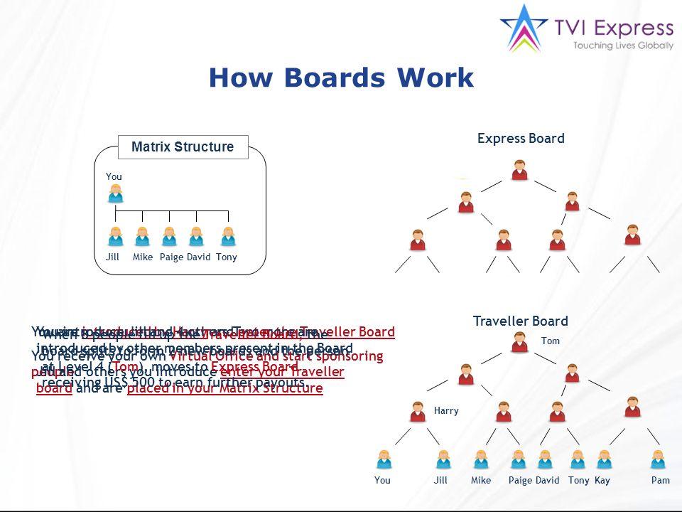 Express Board Traveller Board You Jill Mike Paige David Tony KayPam Tom Harry You are introduced by Harry and enter the Traveller Board You receive yo