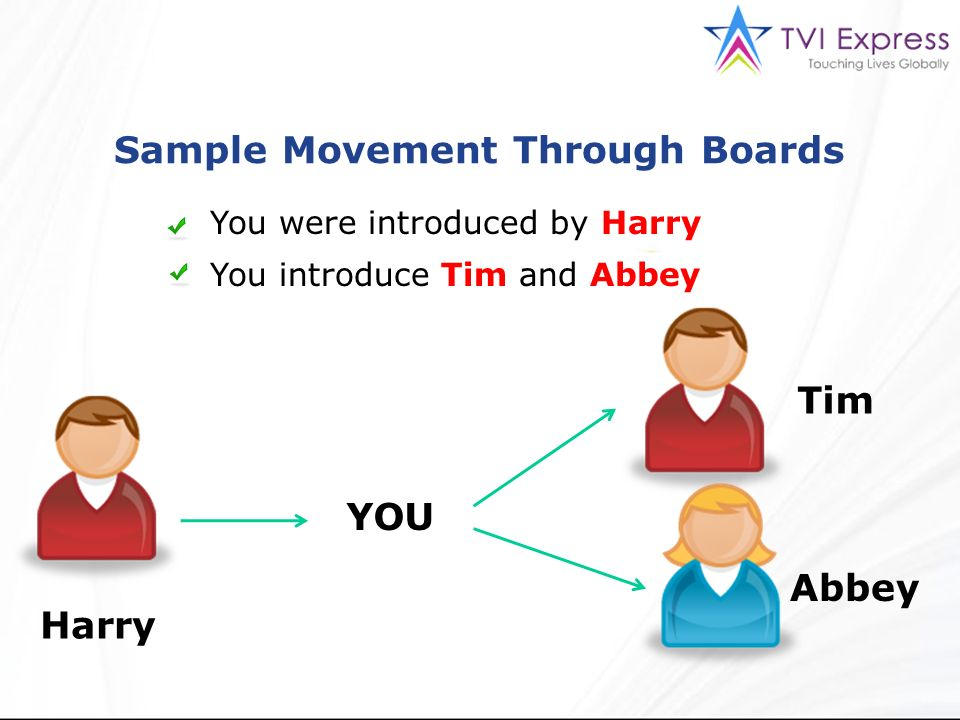 Sample Movement Through Boards You were introduced by Harry You introduce Tim and Abbey YOU Harry Tim Abbey