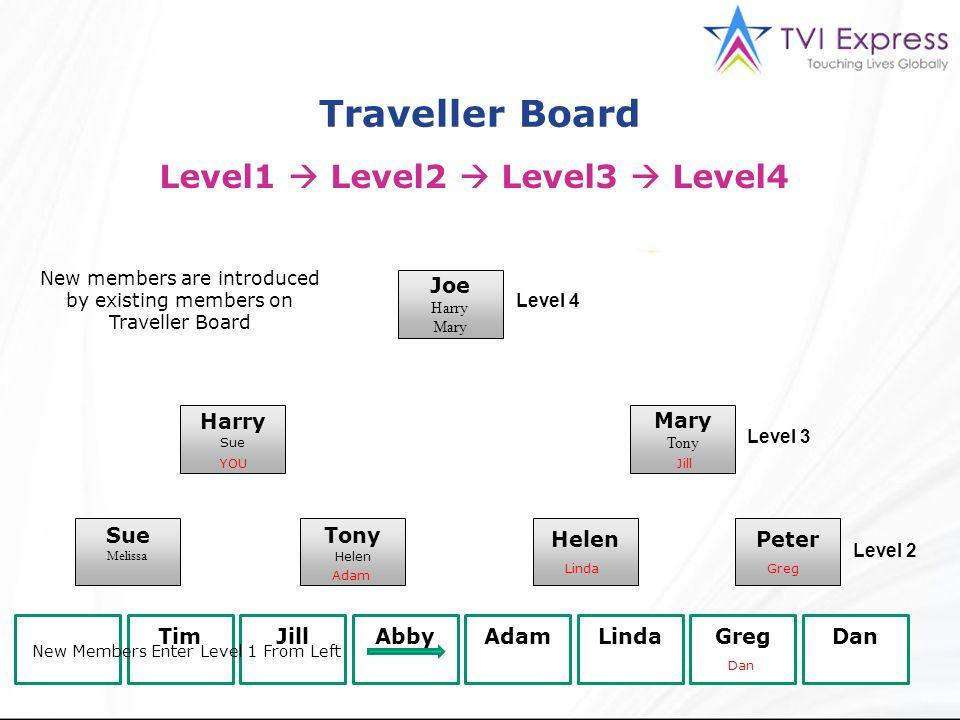 Traveller Board Level1 Level2 Level3 Level4 Joe Harry Mary Tony Harry Sue Melissa Tony Helen Peter YOU TimJillAbbyAdamLindaGregDan Level 4 Level 3 Lev