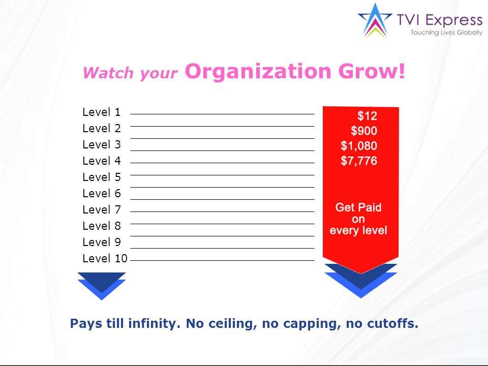 Watch your Organization Grow! Level 1 Level 2 Level 3 Level 4 Level 5 Level 6 Level 7 Level 8 Level 9 Level 10 Pays till infinity. No ceiling, no capp