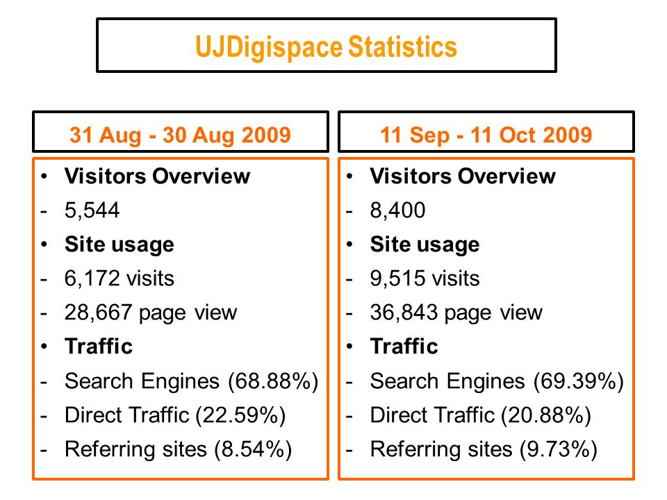 UJDigispace Statistics 31 Aug - 30 Aug 2009 Visitors Overview -5,544 Site usage -6,172 visits -28,667 page view Traffic -Search Engines (68.88%) -Direct Traffic (22.59%) -Referring sites (8.54%) 11 Sep - 11 Oct 2009 Visitors Overview -8,400 Site usage -9,515 visits -36,843 page view Traffic -Search Engines (69.39%) -Direct Traffic (20.88%) -Referring sites (9.73%)