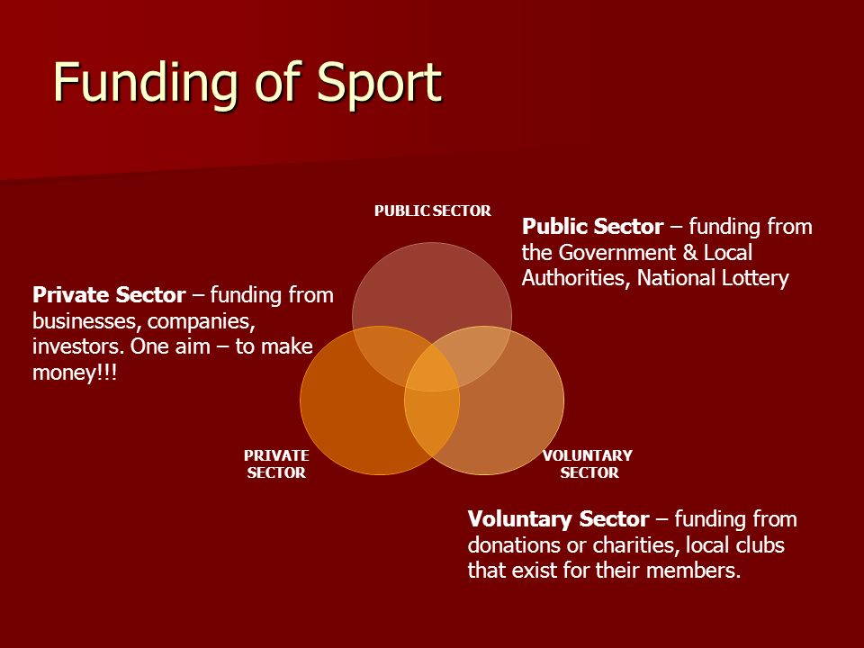 Funding of Sport PUBLIC SECTOR VOLUNTARY SECTOR PRIVATE SECTOR Public Sector – funding from the Government & Local Authorities, National Lottery Priva