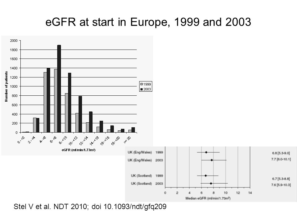 Stel V et al. NDT 2010; doi 10.1093/ndt/gfq209 eGFR at start in Europe, 1999 and 2003