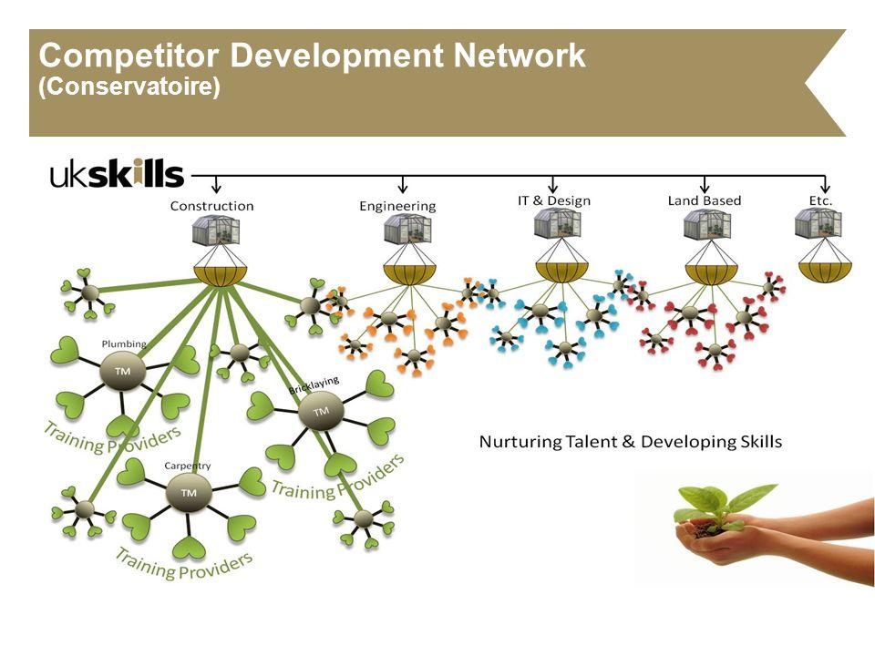 Competitor Development Network (Conservatoire)