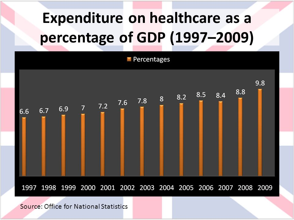 Expenditure on healthcare as a percentage of GDP (1997–2009) Source: Office for National Statistics