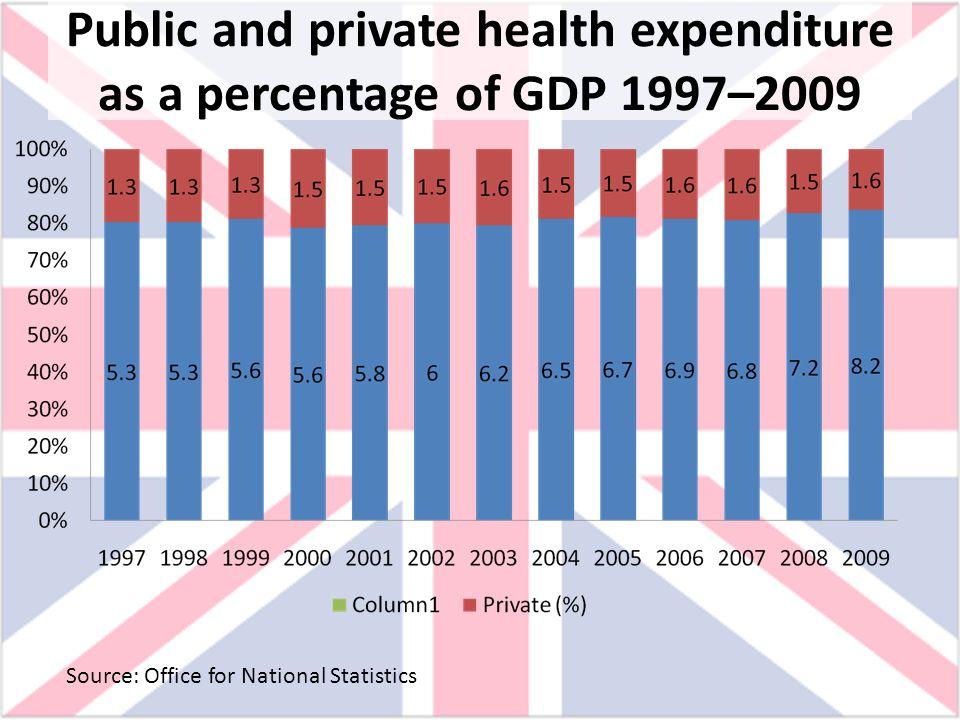 Public and private health expenditure as a percentage of GDP 1997–2009 Source: Office for National Statistics