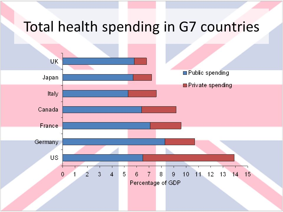Total health spending in G7 countries