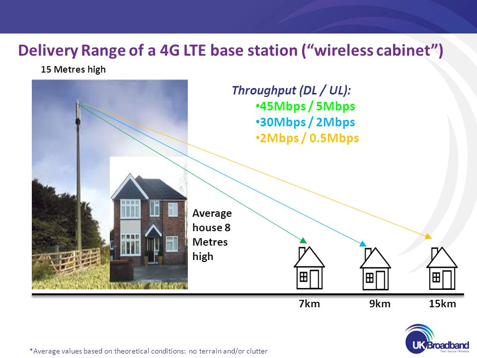 15 Metres high Average house 8 Metres high 7km 9km 15km Delivery Range of a 4G LTE base station (wireless cabinet) Throughput (DL / UL): 45Mbps / 5Mbps 30Mbps / 2Mbps 2Mbps / 0.5Mbps *Average values based on theoretical conditions: no terrain and/or clutter