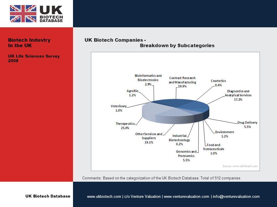 UK Biotech Database www.ukbiotech.com | c/o Venture Valuation | www.venturevaluation.com | info@venturevaluation.com UK Biotech Companies - Breakdown