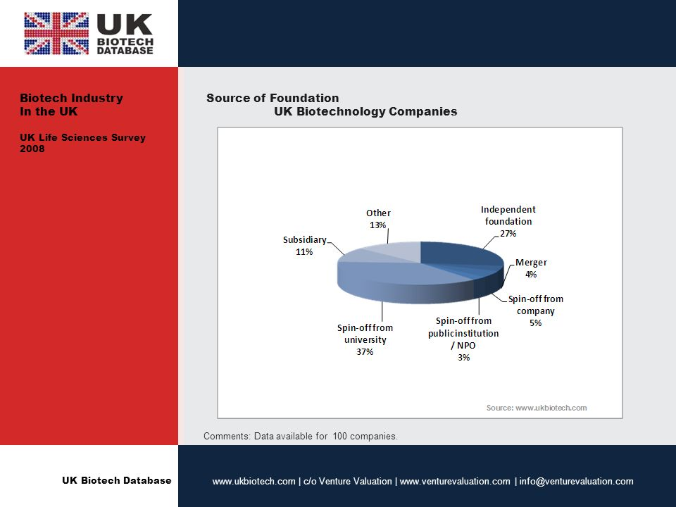 UK Biotech Database www.ukbiotech.com | c/o Venture Valuation | www.venturevaluation.com | info@venturevaluation.com Source of Foundation UK Biotechnology Companies Comments: Data available for 100 companies.