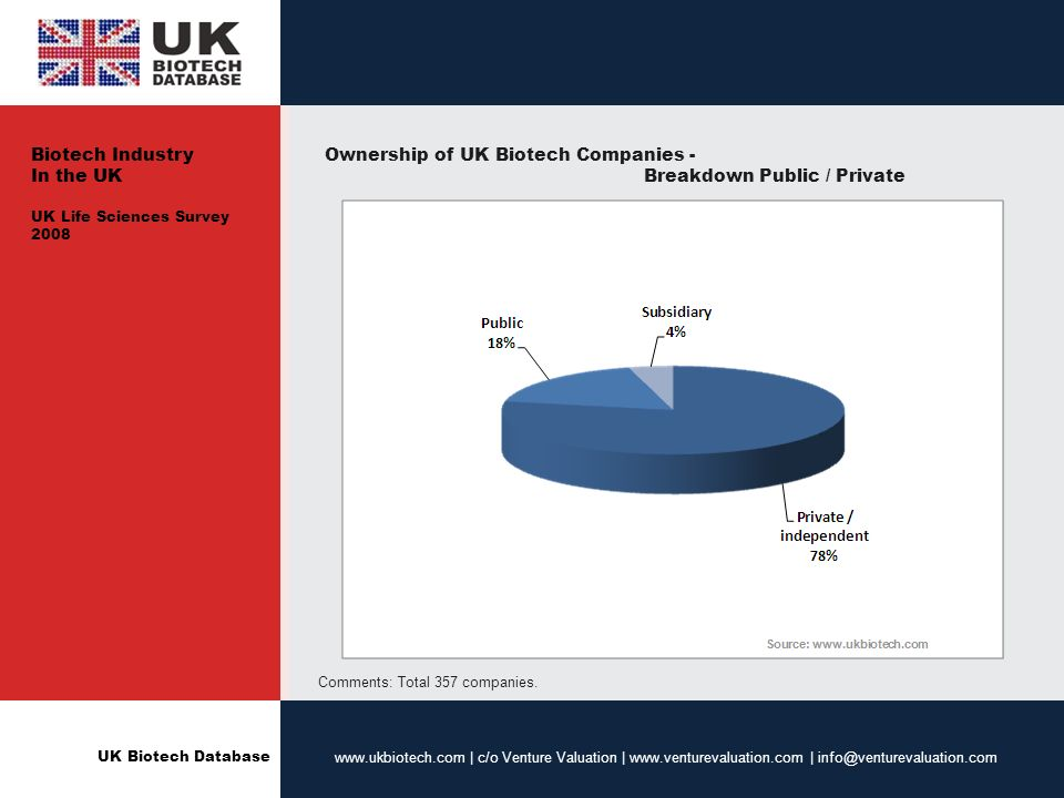UK Biotech Database www.ukbiotech.com | c/o Venture Valuation | www.venturevaluation.com | info@venturevaluation.com Ownership of UK Biotech Companies - Breakdown Public / Private Comments: Total 357 companies.