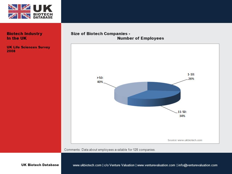 UK Biotech Database www.ukbiotech.com | c/o Venture Valuation | www.venturevaluation.com | info@venturevaluation.com Size of Biotech Companies - Number of Employees Comments: Data about employees available for 128 companies.