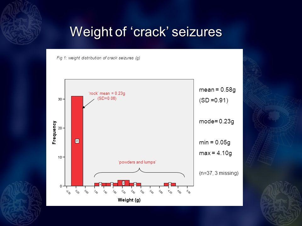 Weight of crack seizures mean = 0.58g (SD =0.91) mode= 0.23g min = 0.05g max = 4.10g (n=37, 3 missing) Fig 1: weight distribution of crack seizures (g