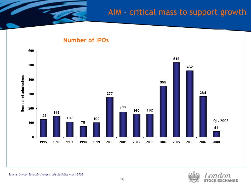 16 AIM – critical mass to support growth Source: London Stock Exchange trade statistics –April 2008 Number of IPOs Q1, 2008
