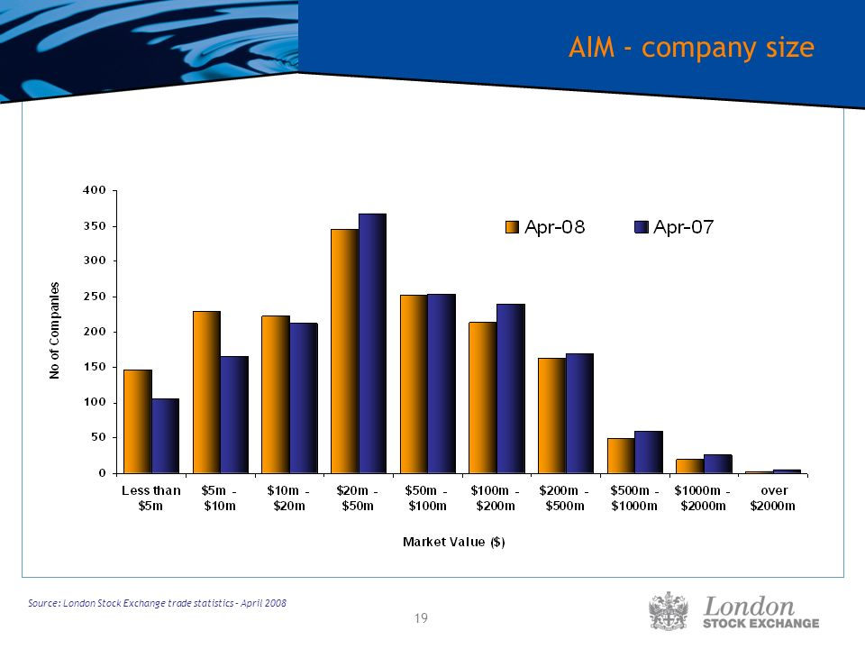 19 AIM - company size Source: London Stock Exchange trade statistics – April 2008