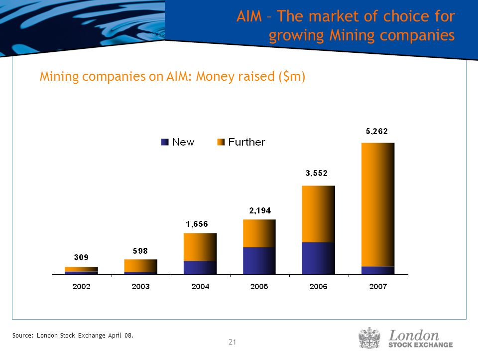 21 AIM – The market of choice for growing Mining companies Mining companies on AIM: Money raised ($m) Source: London Stock Exchange April 08.