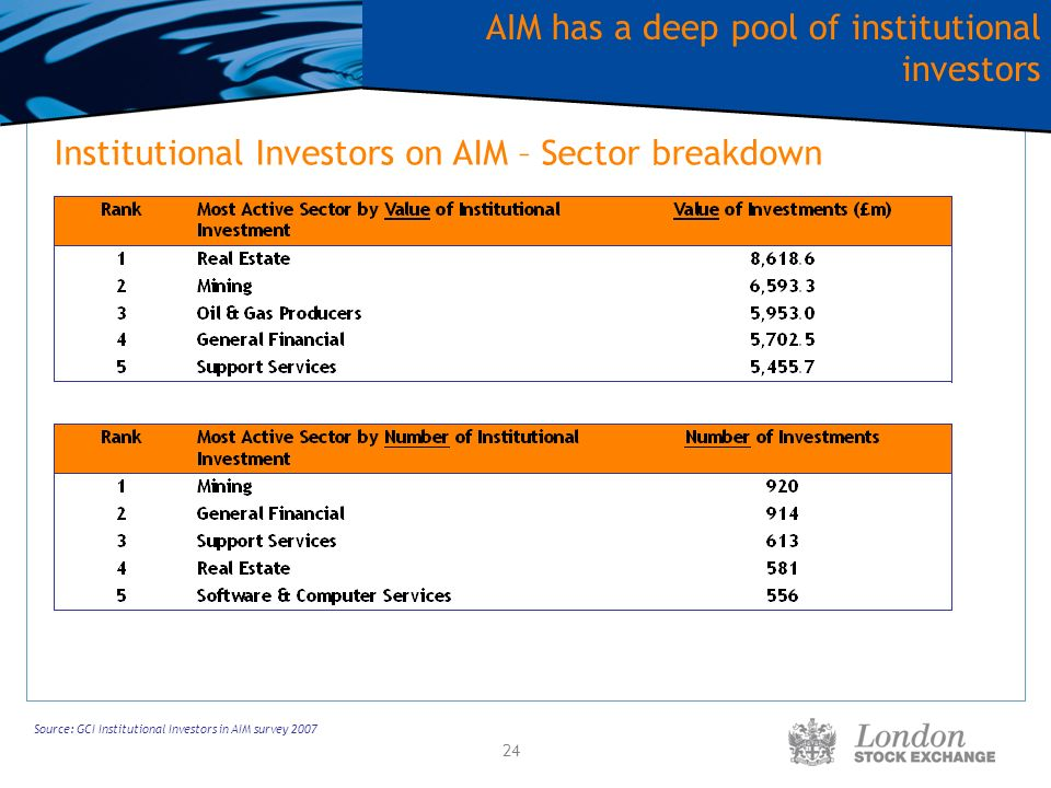 24 Source: GCI Institutional Investors in AIM survey 2007 Institutional Investors on AIM – Sector breakdown AIM has a deep pool of institutional inves