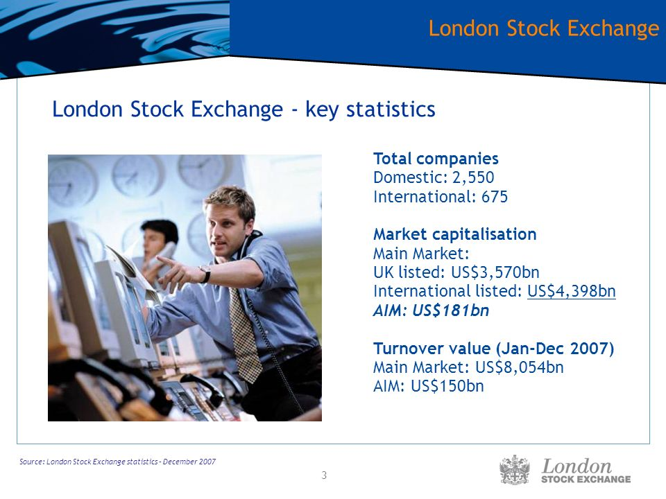 3 Source: London Stock Exchange statistics – December 2007 London Stock Exchange - key statistics Total companies Domestic: 2,550 International: 675 Market capitalisation Main Market: UK listed: US$3,570bn International listed: US$4,398bn AIM: US$181bn Turnover value (Jan-Dec 2007) Main Market: US$8,054bn AIM: US$150bn London Stock Exchange