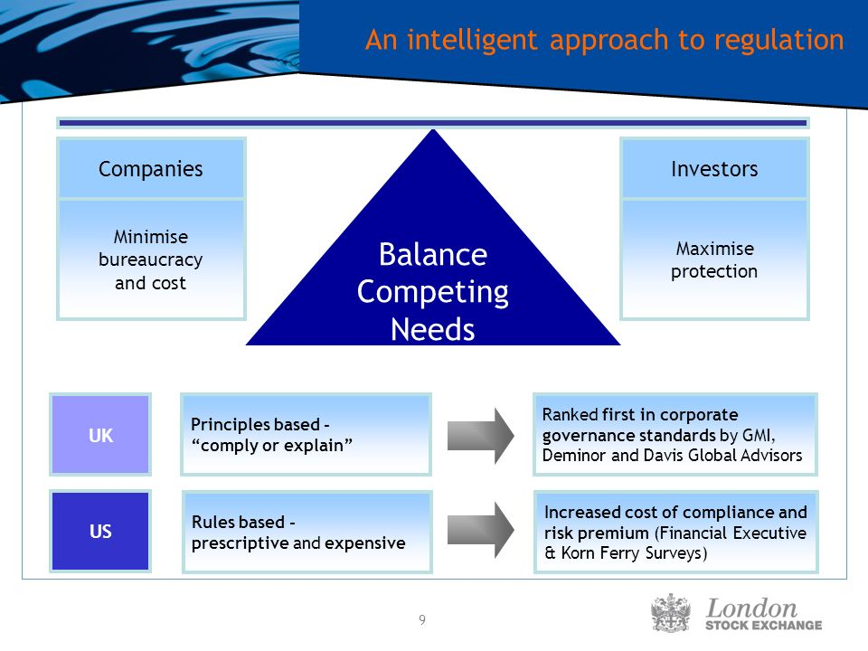 9 An intelligent approach to regulation Balance Competing Needs CompaniesInvestors Minimise bureaucracy and cost Maximise protection US UK Ranked first in corporate governance standards by GMI, Deminor and Davis Global Advisors Increased cost of compliance and risk premium (Financial Executive & Korn Ferry Surveys) Principles based - comply or explain Rules based - prescriptive and expensive