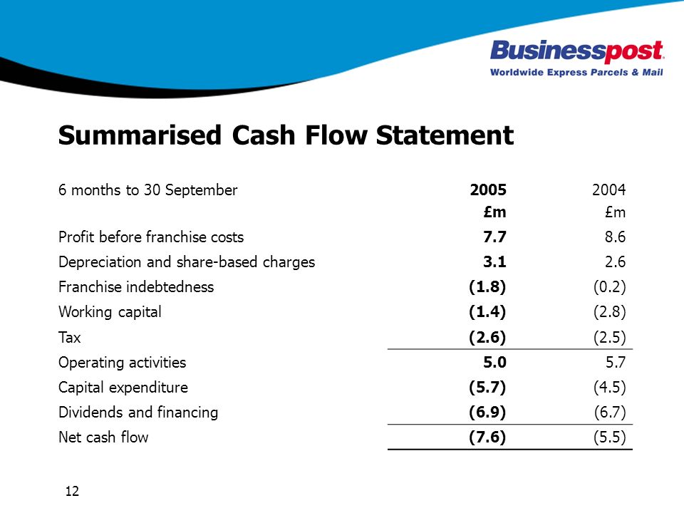 12 Summarised Cash Flow Statement 6 months to 30 September2005 £m 2004 £m Profit before franchise costs7.78.6 Depreciation and share-based charges3.12