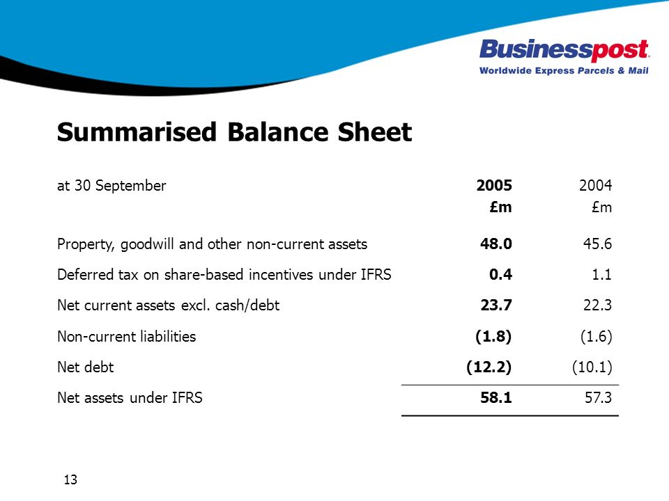 13 Summarised Balance Sheet at 30 September2005 £m 2004 £m Property, goodwill and other non-current assets Deferred tax on share-based incentives under IFRS Net current assets excl.