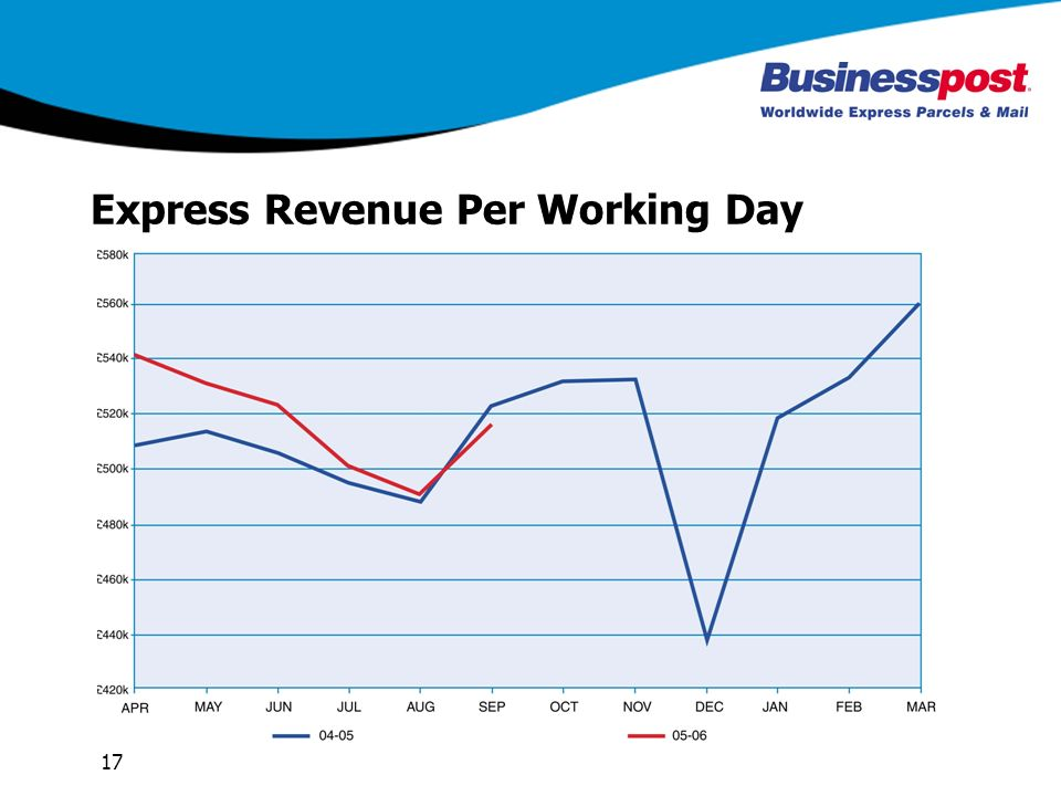 17 Express Revenue Per Working Day