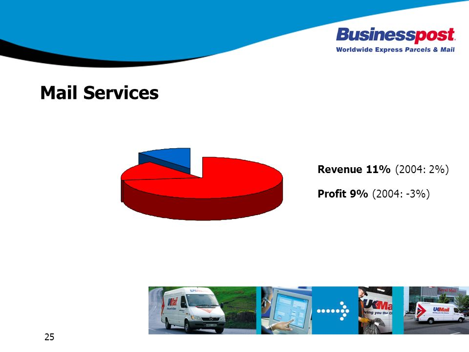 25 Mail Services Revenue 11% (2004: 2%) Profit 9% (2004: -3%)