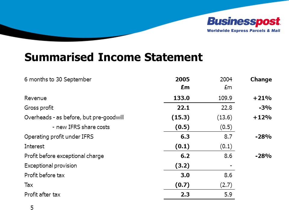 5 Summarised Income Statement 6 months to 30 September2005 £m 2004 £m Change Revenue % Gross profit % Overheads - as before, but pre-goodwill(15.3)(13.6)+12% - new IFRS share costs(0.5) Operating profit under IFRS % Interest(0.1) Profit before exceptional charge % Exceptional provision(3.2)- Profit before tax Tax(0.7)(2.7) Profit after tax2.35.9