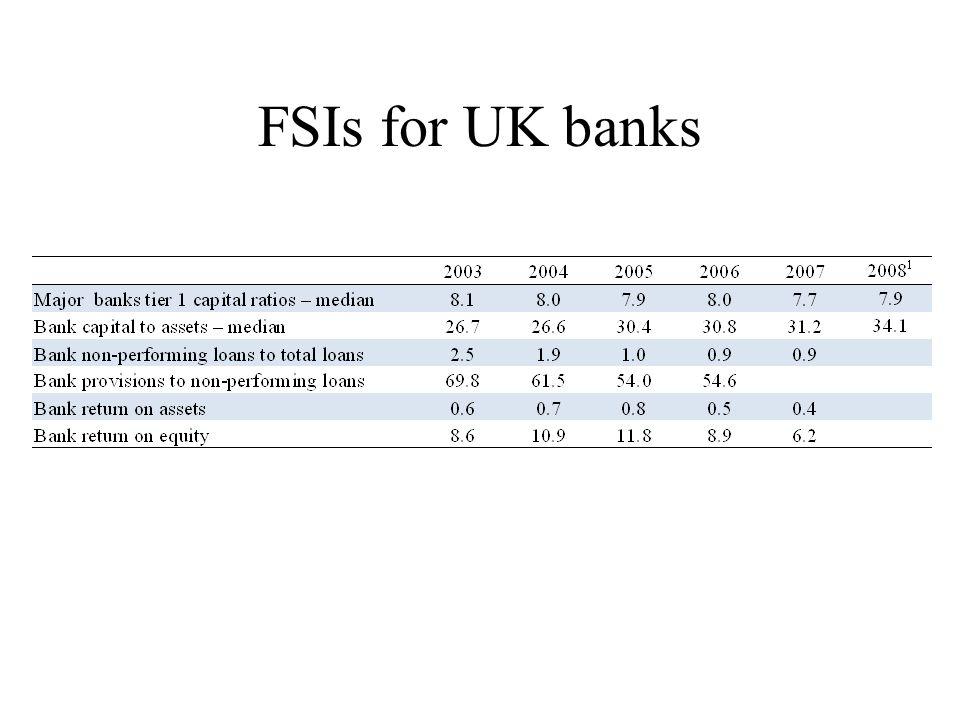 FSIs for UK banks