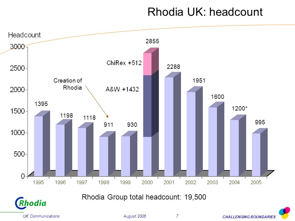 August 2006 UK Communications CHALLENGING BOUNDARIES 7 Rhodia UK: headcount Creation of Rhodia 1395 1198 1118 911930 2855 2288 1951 Rhodia Group total headcount: 19,500 1600 1200* 995