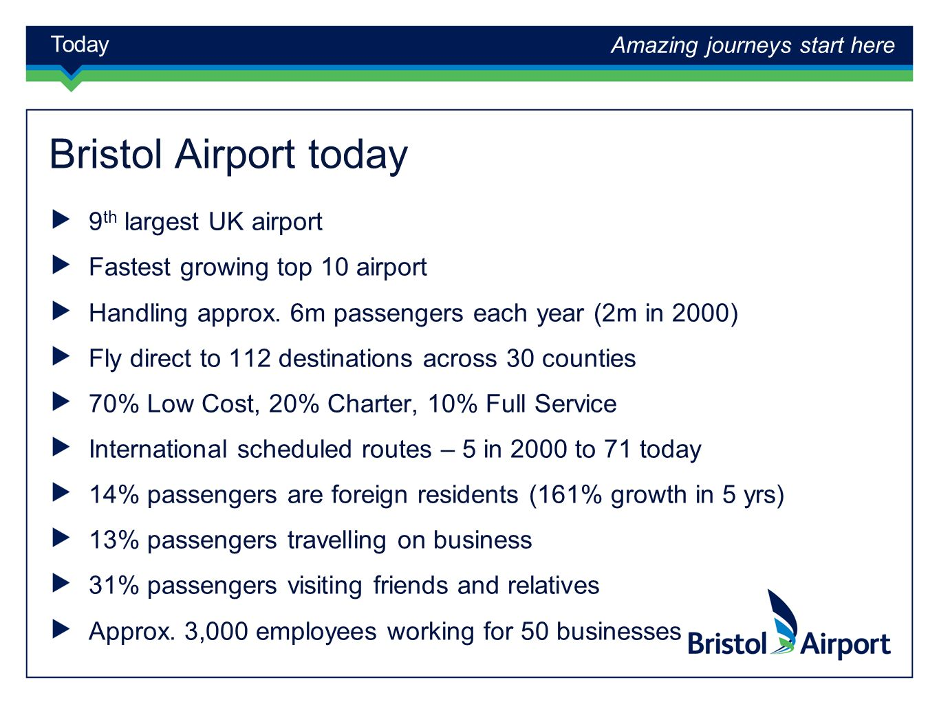 Amazing journeys start here Today Bristol Airport today 9 th largest UK airport Fastest growing top 10 airport Handling approx.
