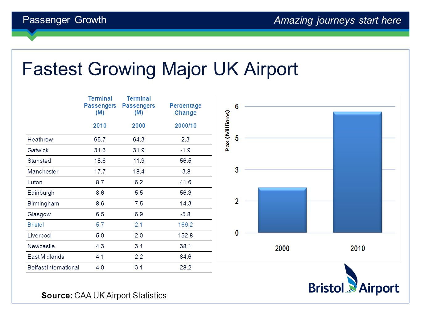 Amazing journeys start here Fastest Growing Major UK Airport Heathrow Gatwick Stansted Manchester Luton Edinburgh Birmingham Glasgow Bristol Liverpool Newcastle East Midlands Belfast International Terminal Passengers (M) Percentage Change /10 Passenger Growth Source: CAA UK Airport Statistics