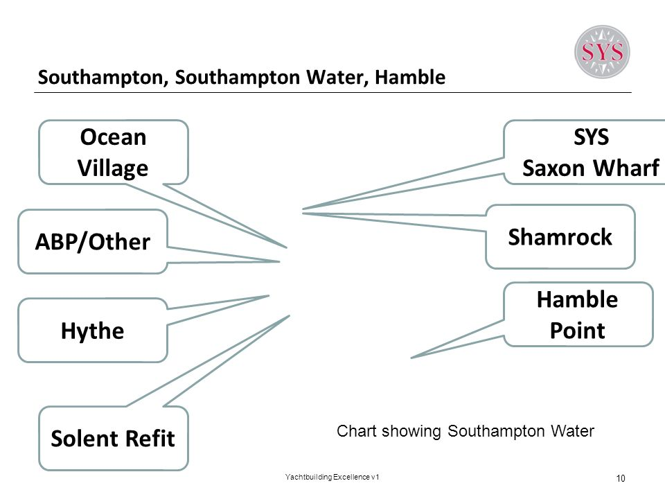Southampton, Southampton Water, Hamble 10 Yachtbuilding Excellence v1 SYS Saxon Wharf Solent Refit Hamble Point Ocean Village Hythe ABP/Other Shamrock Chart showing Southampton Water
