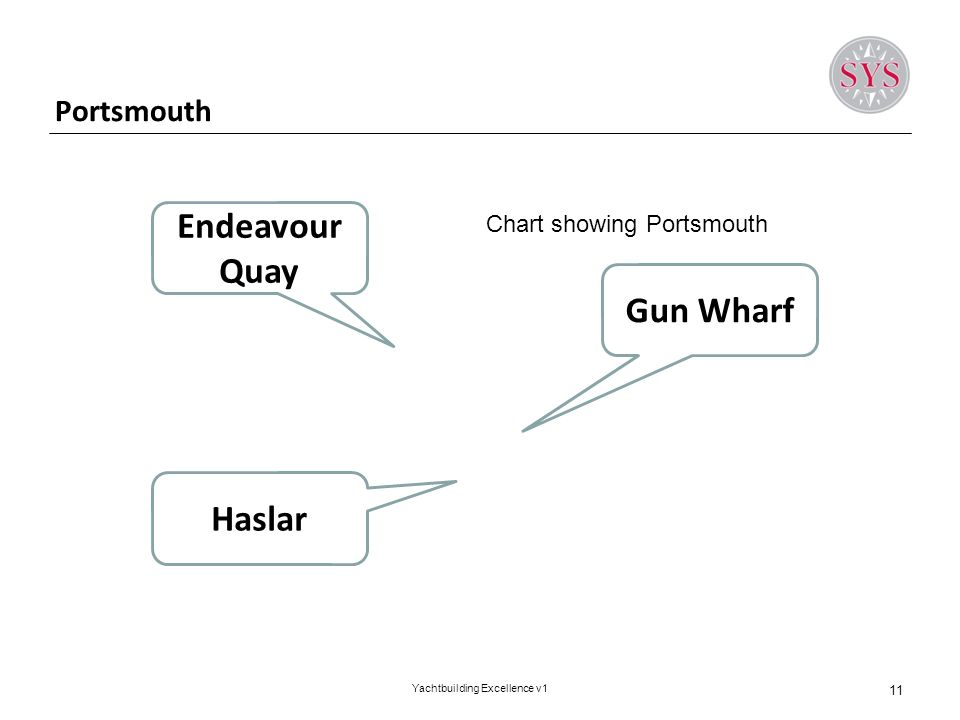 Portsmouth 11 Yachtbuilding Excellence v1 Endeavour Quay Gun Wharf Haslar Chart showing Portsmouth