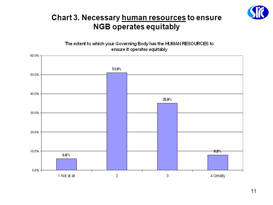 11 Chart 3. Necessary human resources to ensure NGB operates equitably