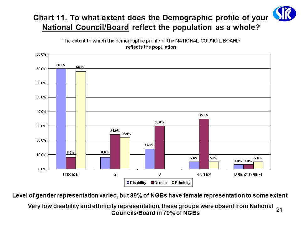 21 Chart 11. To what extent does the Demographic profile of your National Council/Board reflect the population as a whole? Level of gender representat