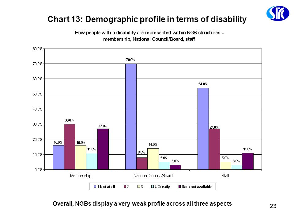23 Chart 13: Demographic profile in terms of disability Overall, NGBs display a very weak profile across all three aspects
