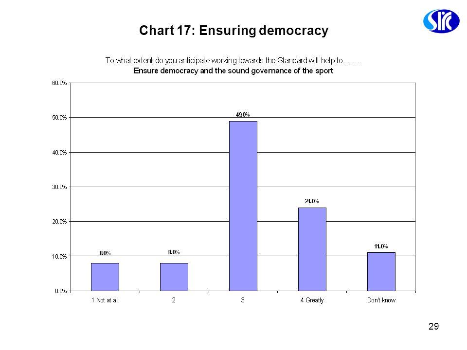 29 Chart 17: Ensuring democracy