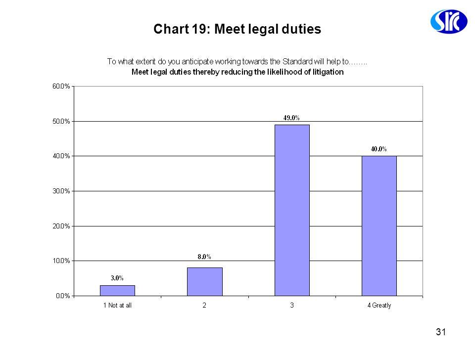 31 Chart 19: Meet legal duties