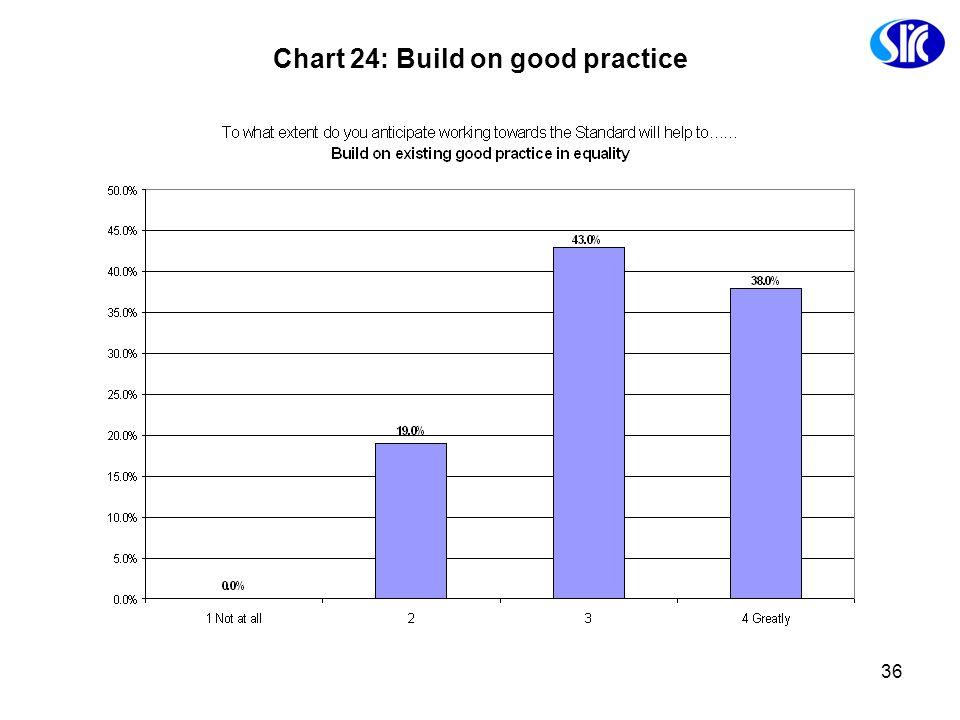 36 Chart 24: Build on good practice