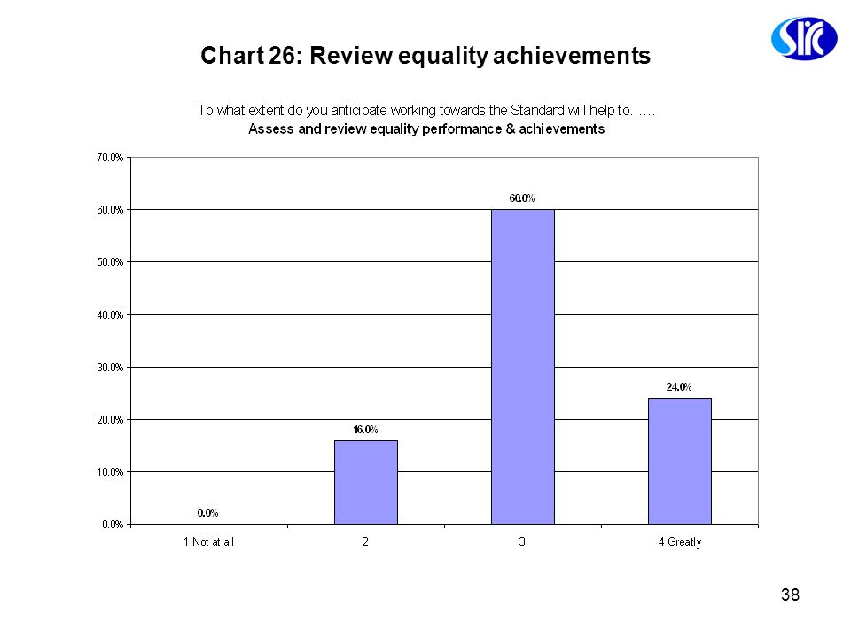 38 Chart 26: Review equality achievements