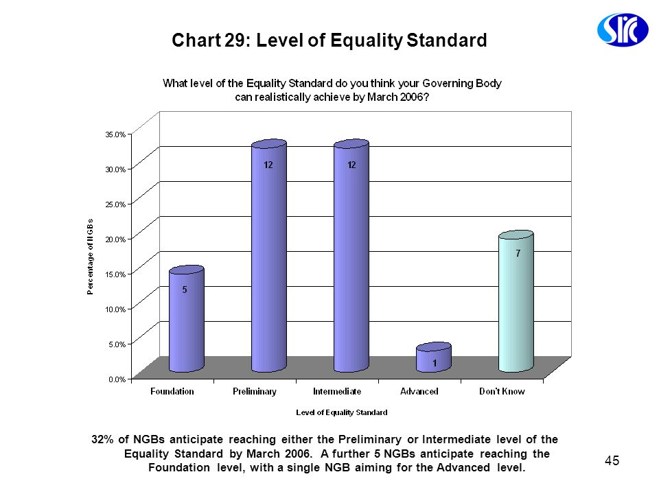 45 Chart 29: Level of Equality Standard 32% of NGBs anticipate reaching either the Preliminary or Intermediate level of the Equality Standard by March