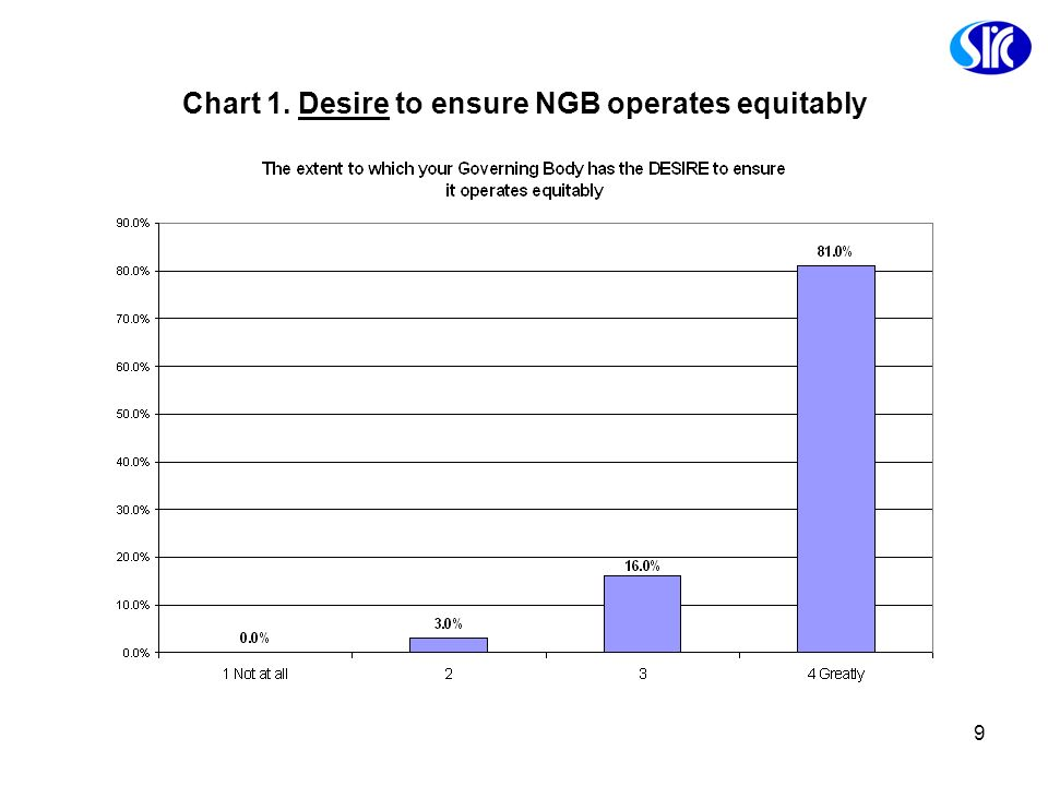 9 Chart 1. Desire to ensure NGB operates equitably