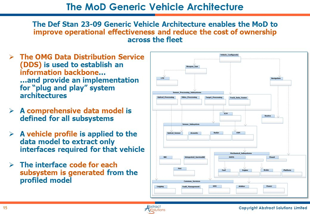 Copyright Abstract Solutions Limited 15 The MoD Generic Vehicle Architecture The Def Stan 23-09 Generic Vehicle Architecture enables the MoD to improv