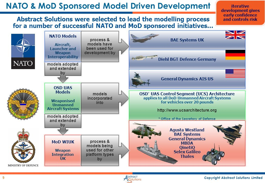 Copyright Abstract Solutions Limited 9 Abstract Solutions were selected to lead the modelling process for a number of successful NATO and MoD sponsore