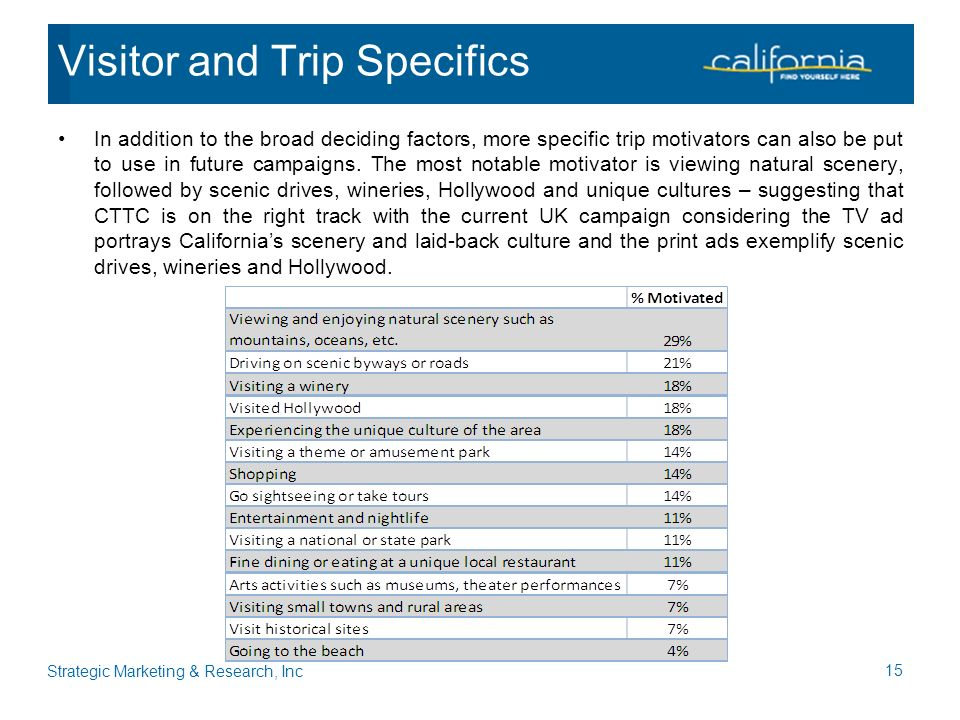 In addition to the broad deciding factors, more specific trip motivators can also be put to use in future campaigns.