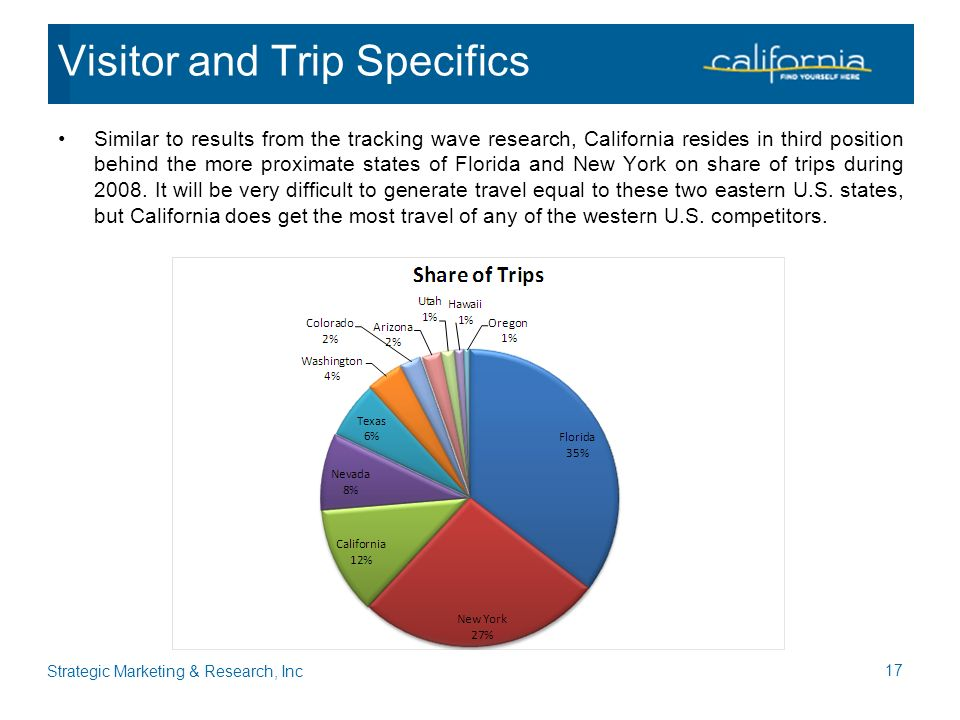 Similar to results from the tracking wave research, California resides in third position behind the more proximate states of Florida and New York on share of trips during 2008.