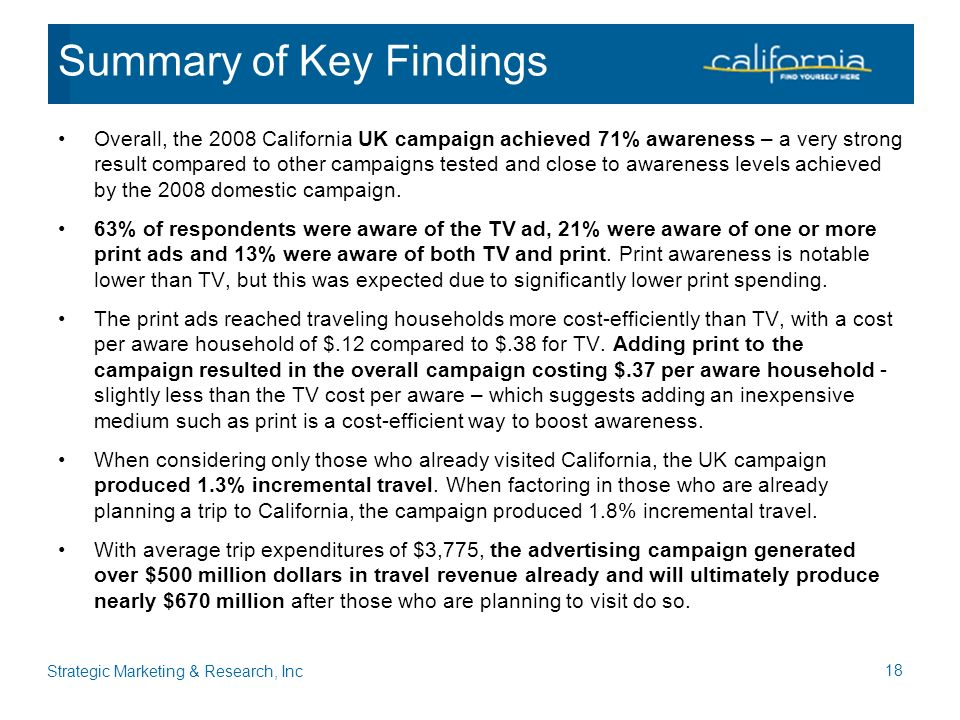 Overall, the 2008 California UK campaign achieved 71% awareness – a very strong result compared to other campaigns tested and close to awareness levels achieved by the 2008 domestic campaign.